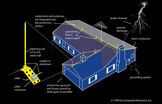 Lightning Rod Diagram